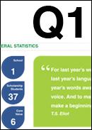 Q1 2015